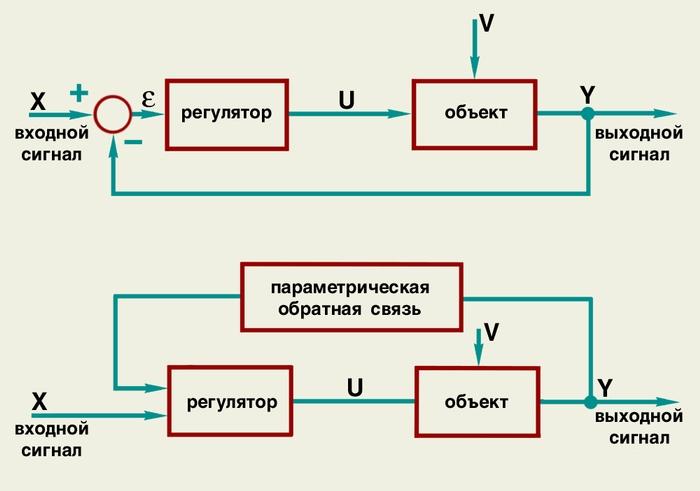 Схема отрицательной обратной