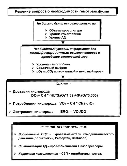 Гемо��аги�е�кий �ок меди�ин�кая �н�иклопедия