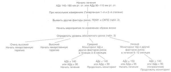 Правила измерения