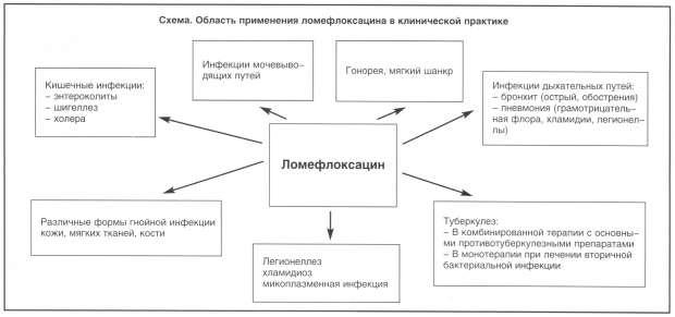 ФХ ципрофлоксацин и