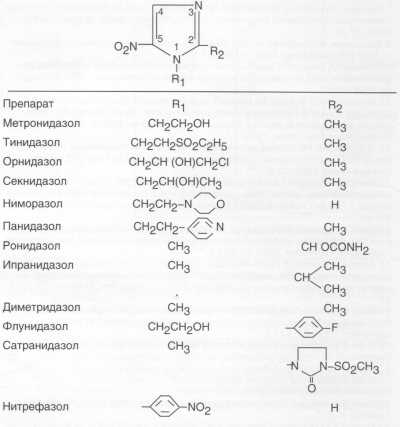 Группа нитроимидазолов - ООО ЛонгТрейд